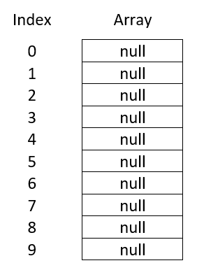 Array Size Example 2